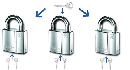 Cadenas sur clé passe: clés différentes pour chacun et clé passe qui ouvre tous les cadenas